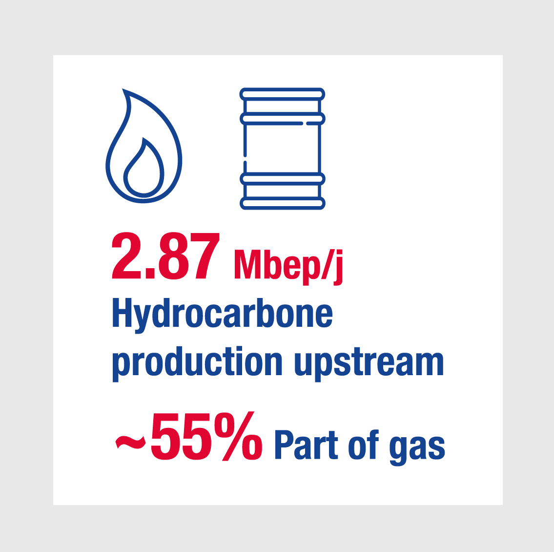 2.87 Mbep/j Hydrocarbone production upstream ~55% Part of gas