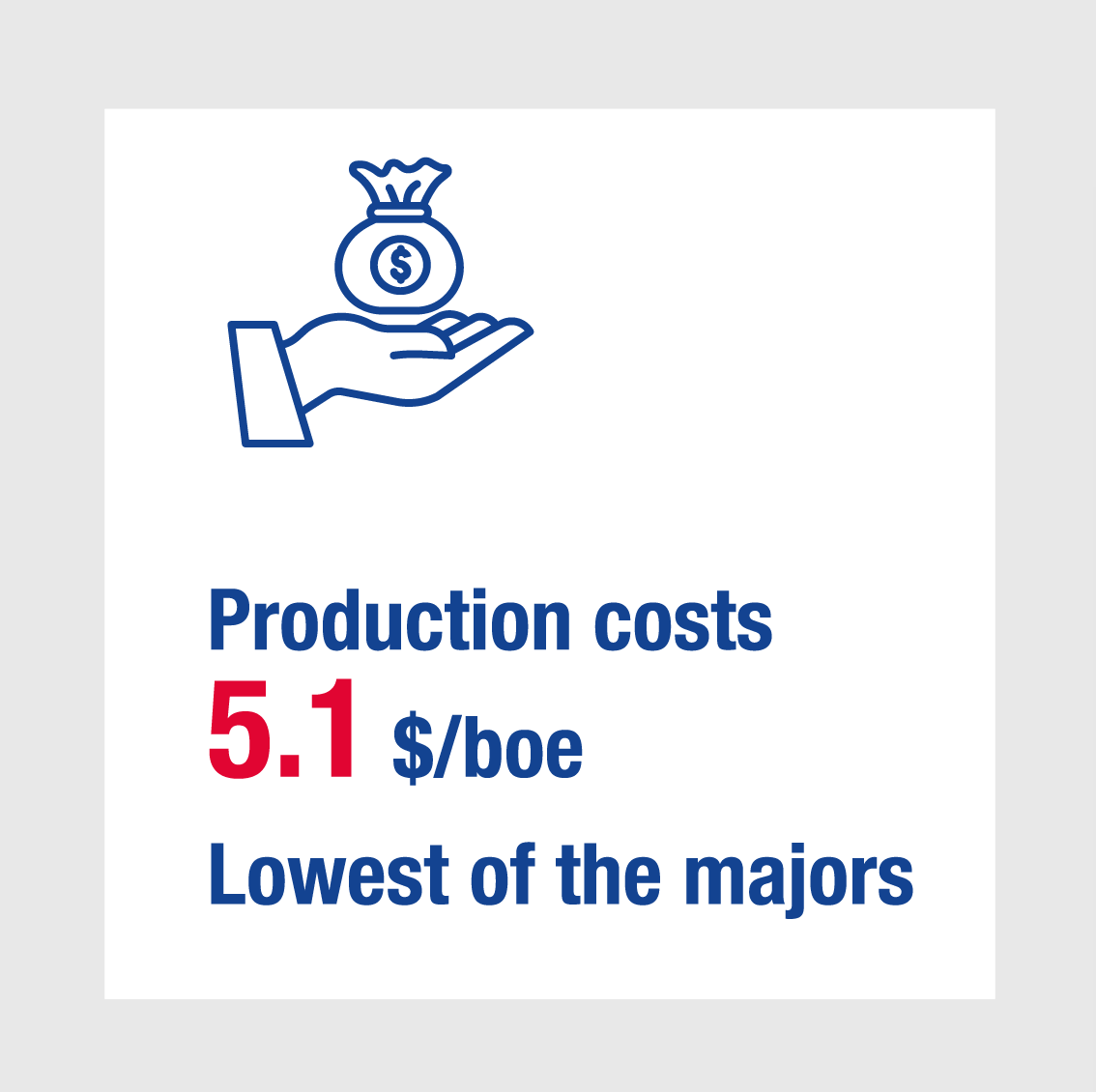 Production costs 5.1 $/boe Lowest of the majors