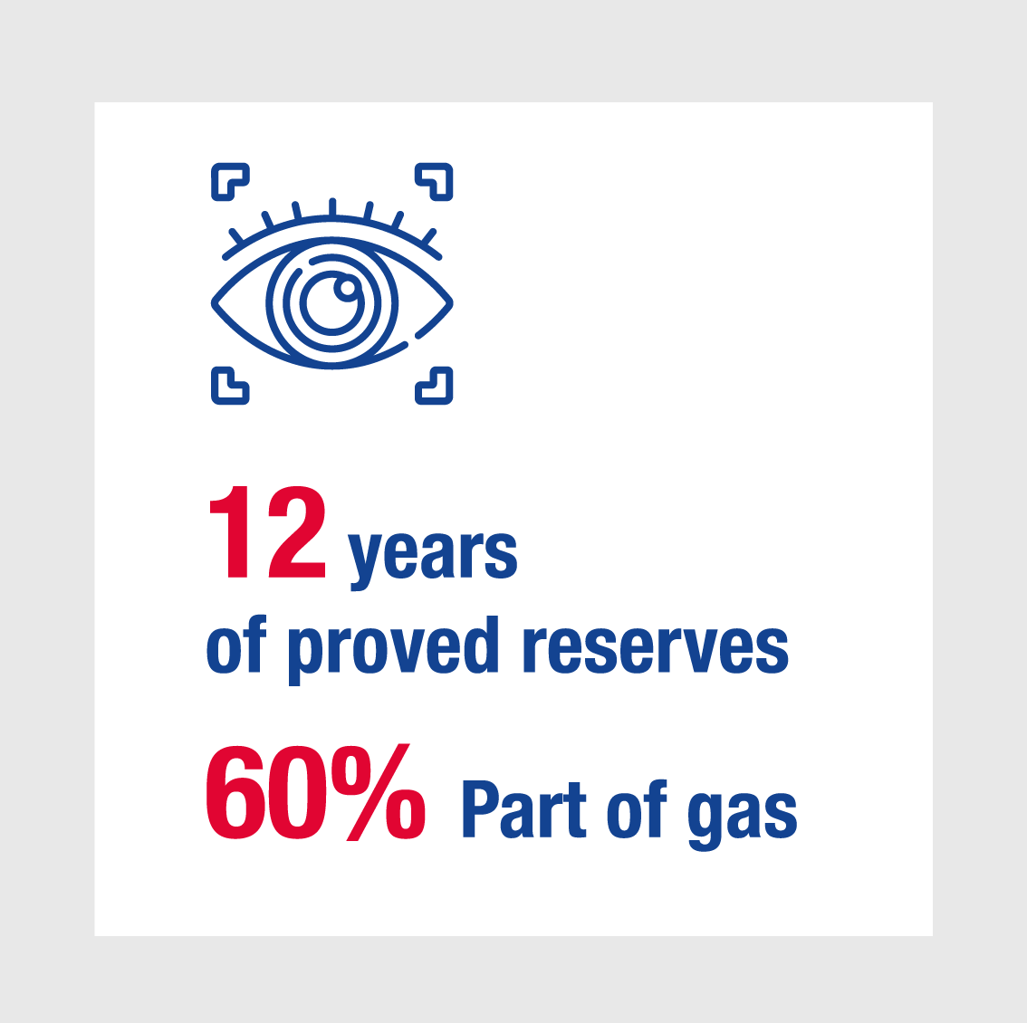 12 years of proved reserves 60% Part of gas