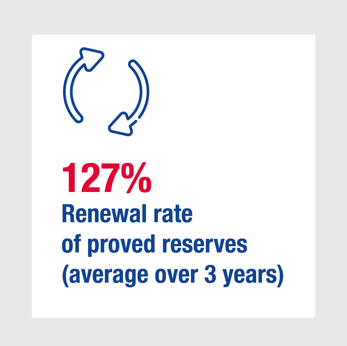 127% Renewal rate of proved reserves (average over 3 ans)