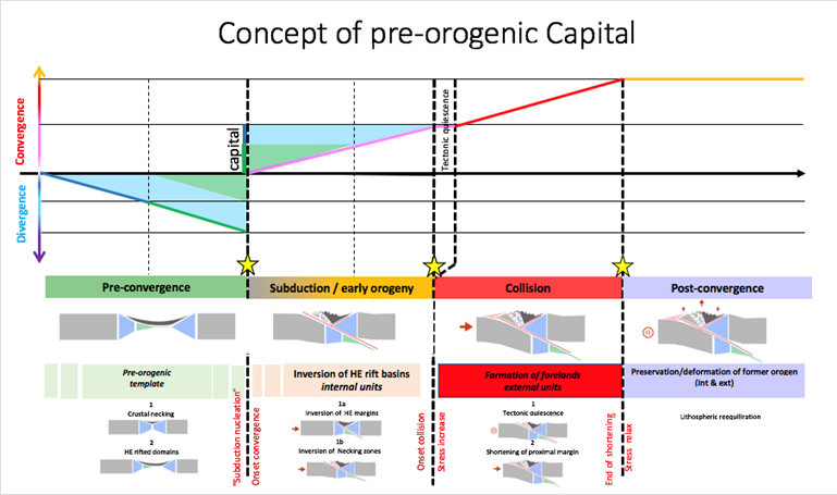 Pre-orogenic capital concept - Orogen Project - Research & Development - Exploration & Production - Total