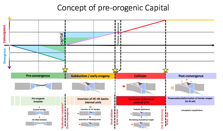 concept_pre_orogenic_capital_exploration_production_total