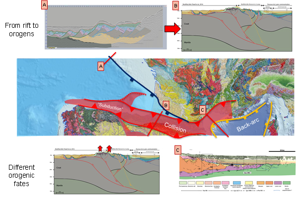 From Rift to Orogens - Exploration Production - Total