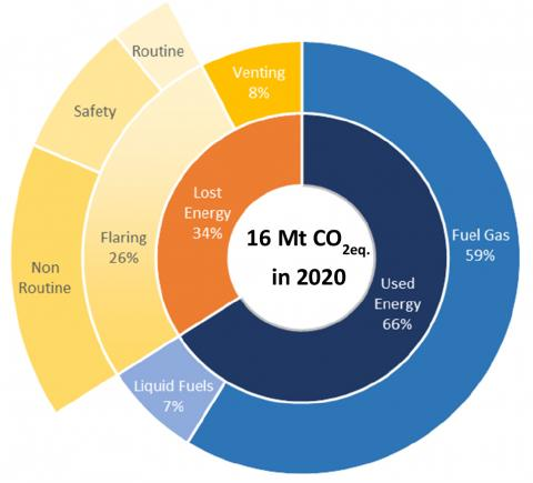 16 Mt CO2eq in 2020