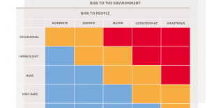 TRA employs a risk prioritization matrix developed by TotalEnergies.